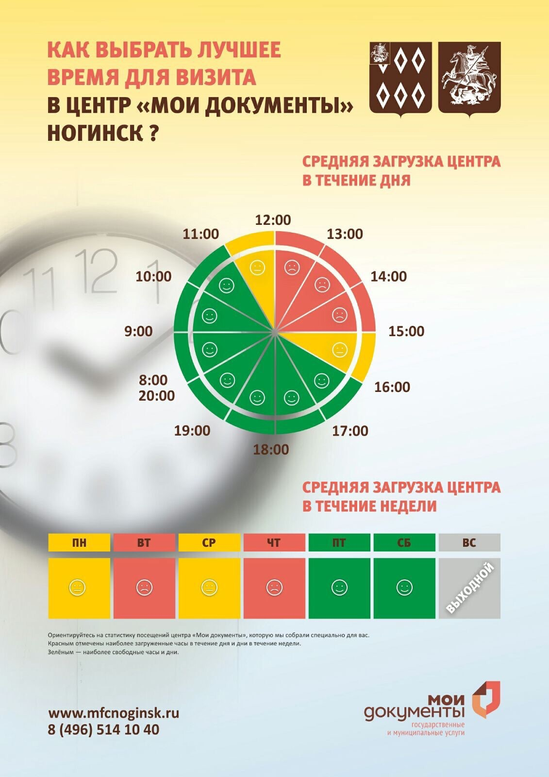 Лучшее время посещения МФЦ Ногинск